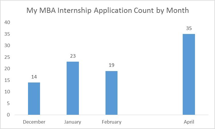 Internship Graph